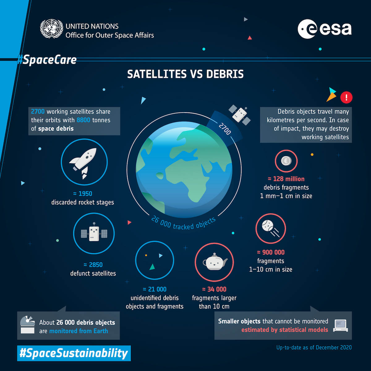 - spacedebris infographic - Privately-funded mission takes off to begin space debris cleanup trials – Spaceflight Now